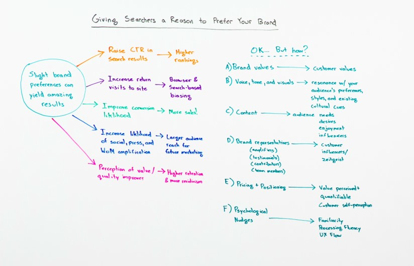 Content marketing Whiteboard Friday -