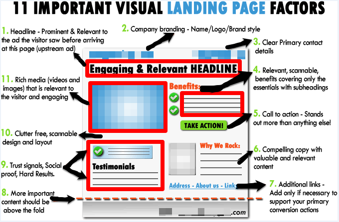 Visual tips to improve landing pages