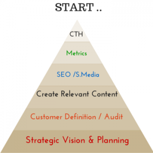 Online Marketing - Pyramid representation - Bottom Up - CTH