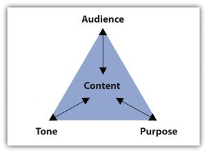 Content-Strategy-Framework