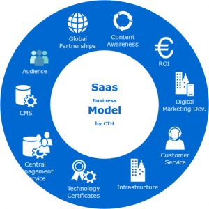 21 SaaS Marketing Tactics – Part 2
