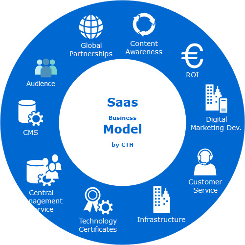 Saas Marketing Tactics Business Model