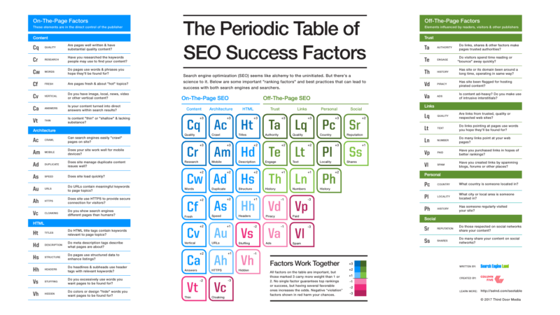SEO Success Factors (Table)-1920x1080-800x450