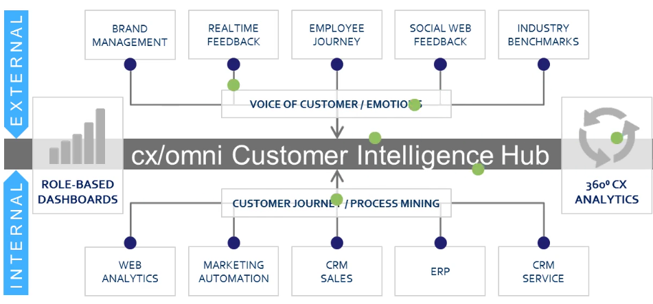 Customer-Journey-mapping-tool