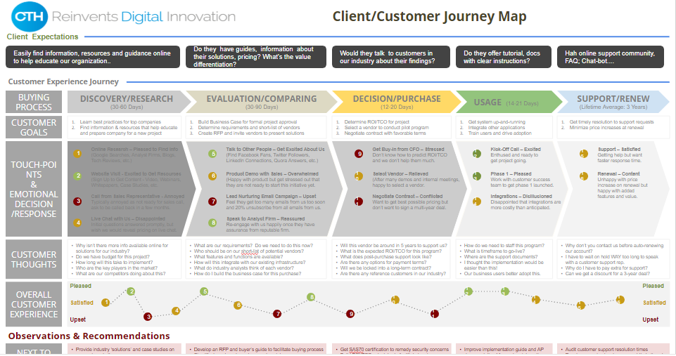 Customer Client Journey Mapping