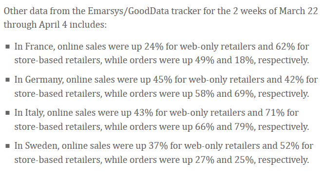 European Online Shopping Data (percentages)