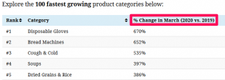 Fastest Growing Product Categories March2020